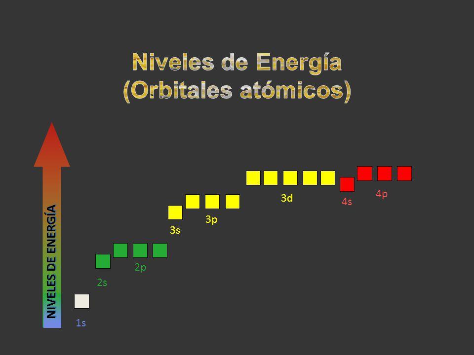 Niveles de Energía (Orbitales atómicos)