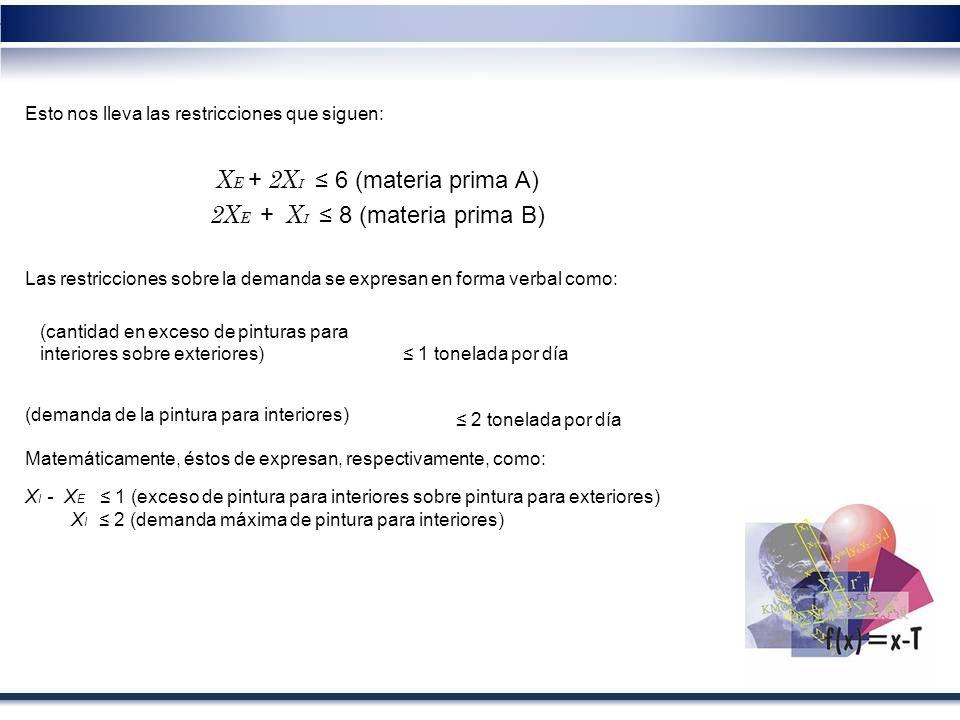 XE + 2XI ≤ 6 (materia prima A) 2XE + XI ≤ 8 (materia prima B)
