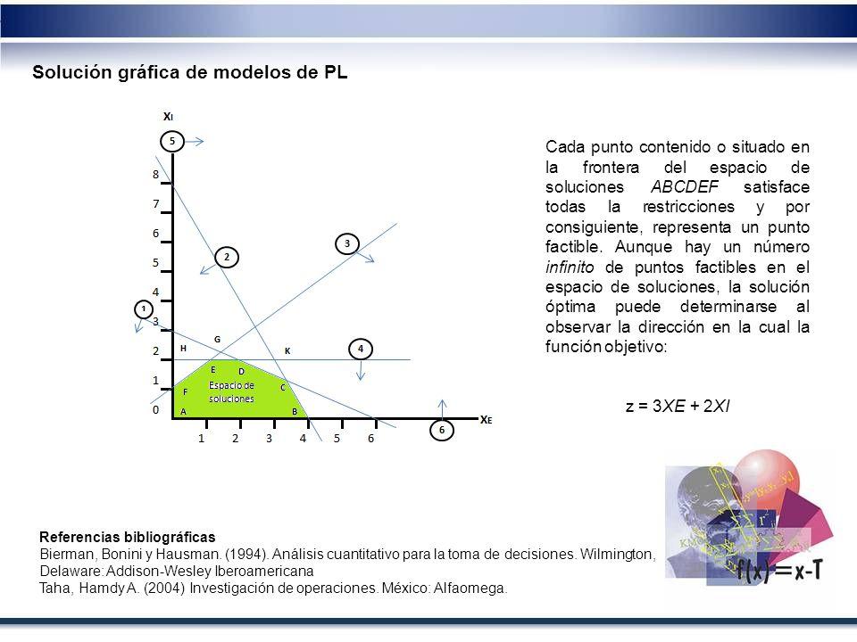Solución gráfica de modelos de PL