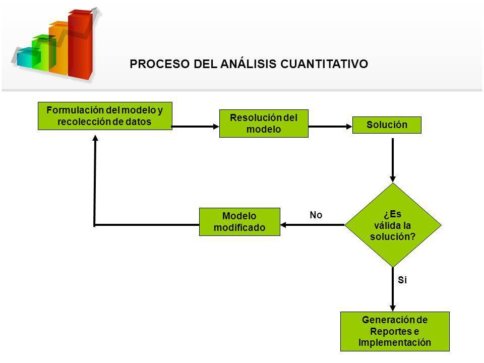 Formulación del modelo y recolección de datos