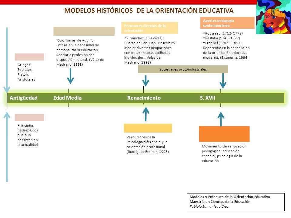 MODELOS HISTÓRICOS DE LA ORIENTACIÓN EDUCATIVA
