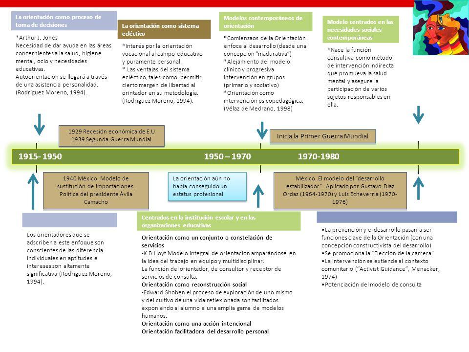 1915- 1950 1950 – 1970 1970-1980 Inicia la Primer Guerra Mundial