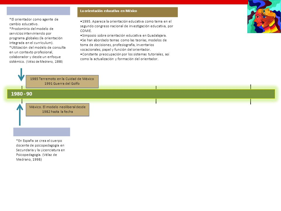 1980 - 90 La orientación educativa en México