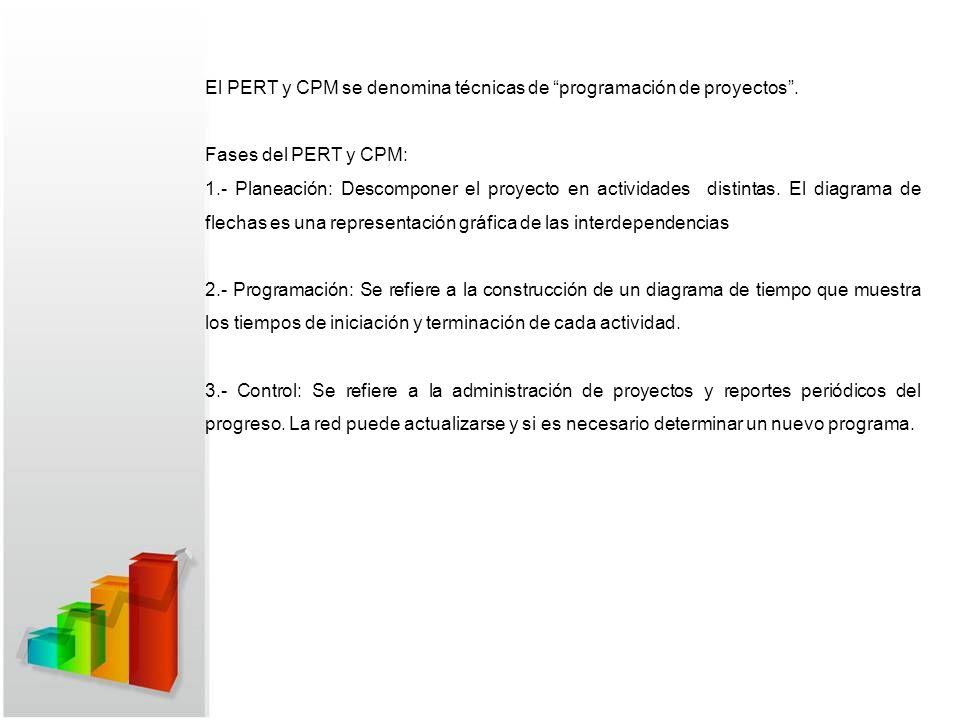 El PERT y CPM se denomina técnicas de programación de proyectos .