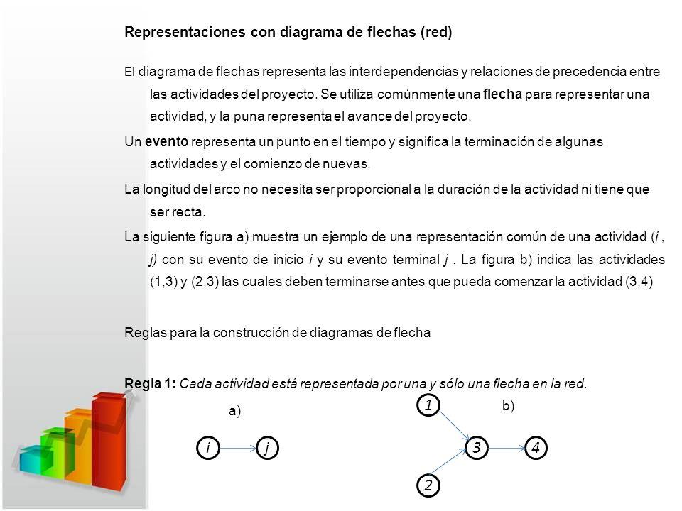 i j 3 4 1 2 Representaciones con diagrama de flechas (red)