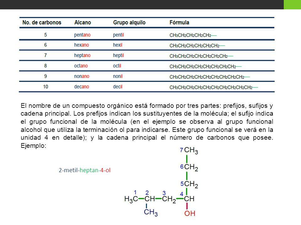 El nombre de un compuesto orgánico está formado por tres partes: prefijos, sufijos y cadena principal. Los prefijos indican los sustituyentes de la molécula; el sufijo indica el grupo funcional de la molécula (en el ejemplo se observa al grupo funcional alcohol que utiliza la terminación ol para indicarse. Este grupo funcional se verá en la unidad 4 en detalle); y la cadena principal el número de carbonos que posee. Ejemplo: