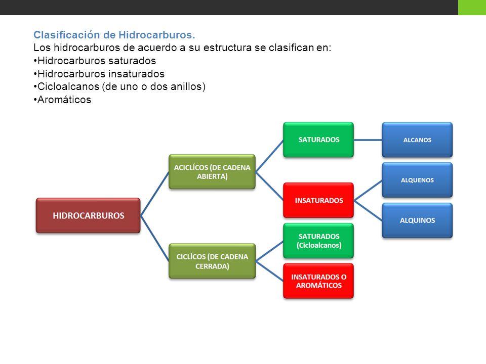 Clasificación de Hidrocarburos.
