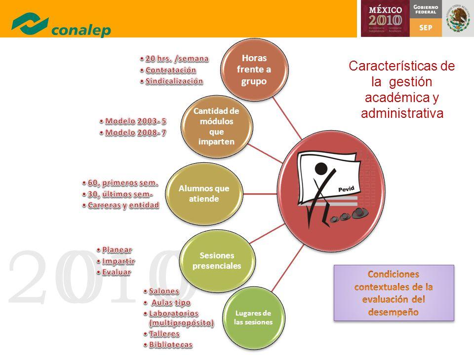 Características de la gestión académica y administrativa