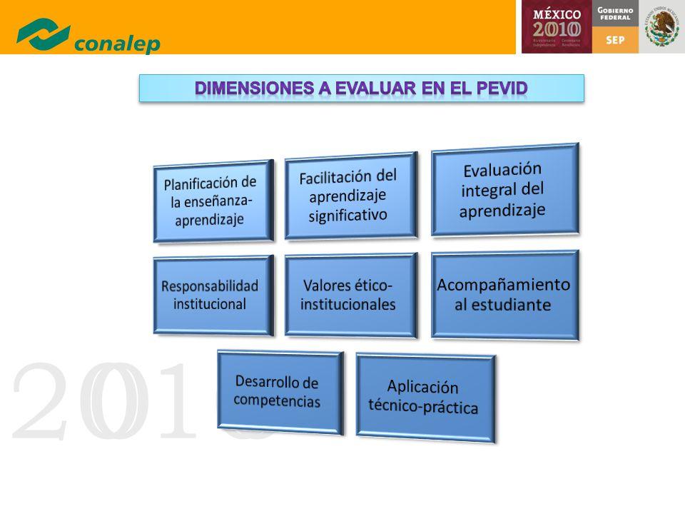 Dimensiones a evaluar en el Pevid