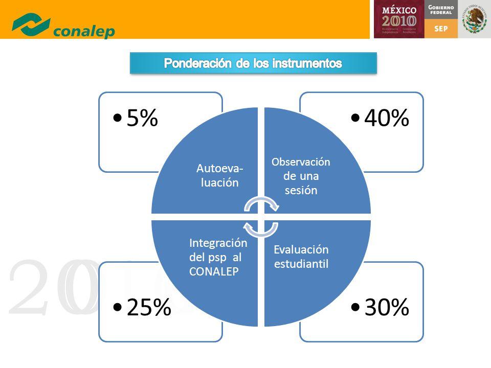 30% 25% 40% 5% Autoeva-luación Integración del psp al CONALEP