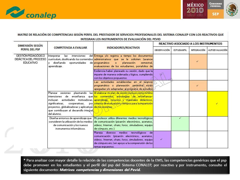 * Para analizar con mayor detalle la relación de las competencias docentes de la EMS, las competencias genéricas que el psp debe promover en los estudiantes y el perfil del psp del Sistema CONALEP, por reactivo y por instrumento, consulte el siguiente documento: Matrices competencias y dimensiones del Pevid.