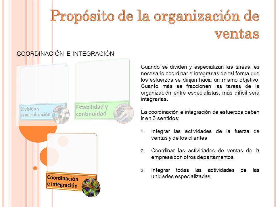 Propósito de la organización de ventas