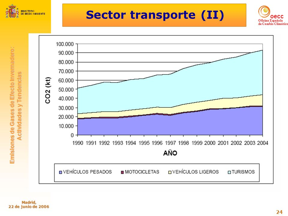 Sector transporte (II)