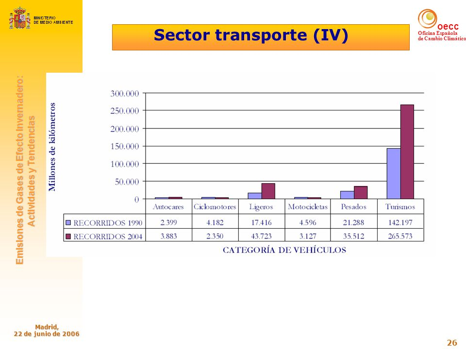 Sector transporte (IV)