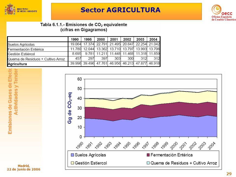 Sector AGRICULTURA Madrid, 22 de junio de 2006
