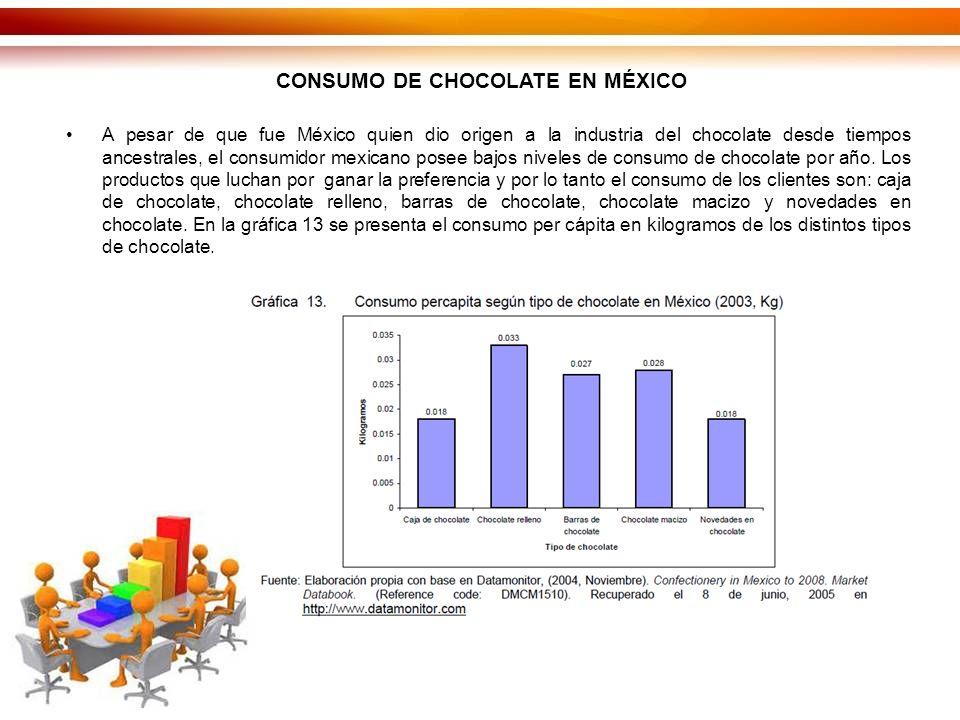 CONSUMO DE CHOCOLATE EN MÉXICO