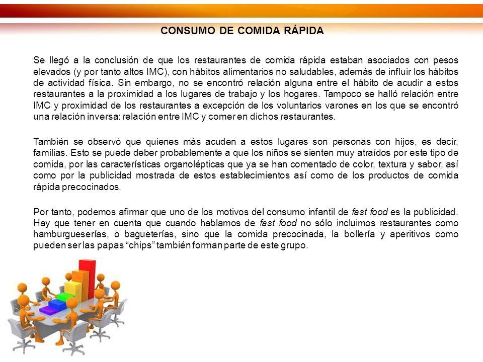 CONSUMO DE COMIDA RÁPIDA