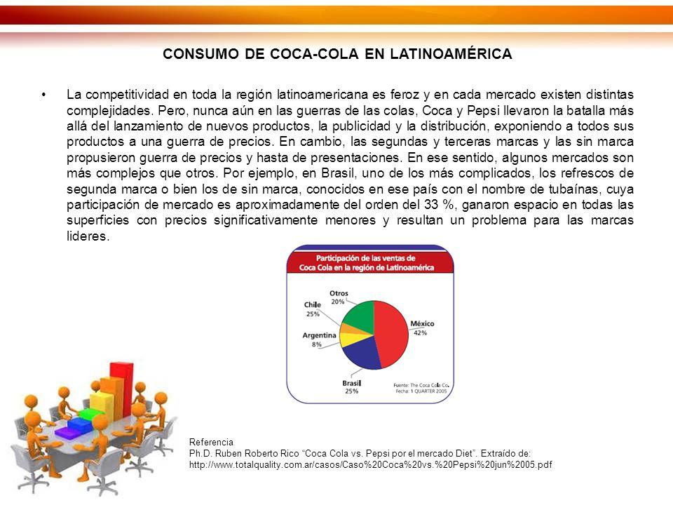 CONSUMO DE COCA-COLA EN LATINOAMÉRICA