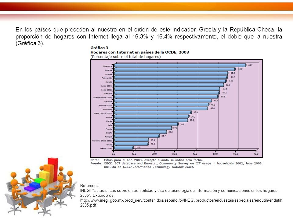 En los países que preceden al nuestro en el orden de este indicador, Grecia y la República Checa, la proporción de hogares con Internet llega al 16.3% y 16.4% respectivamente, el doble que la nuestra (Gráfica 3).