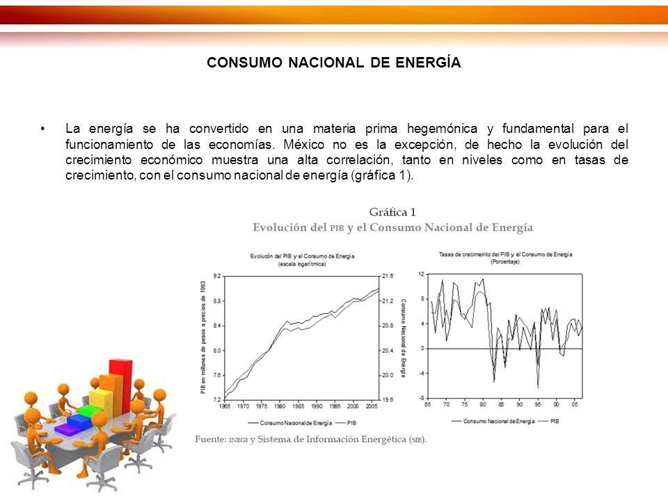CONSUMO NACIONAL DE ENERGÍA