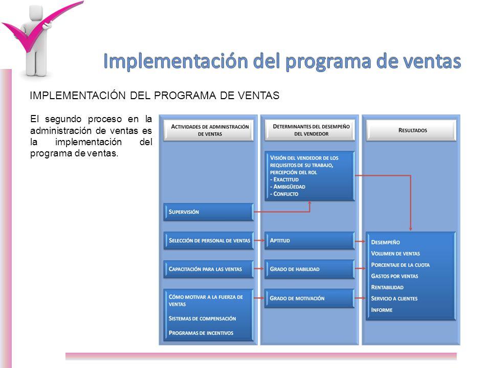 Implementación del programa de ventas