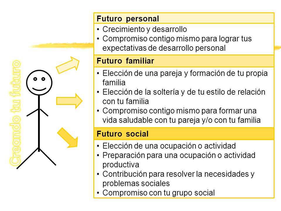 Creando tu futuro Futuro personal Crecimiento y desarrollo