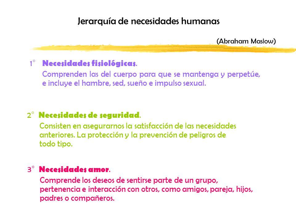 Jerarquía de necesidades humanas