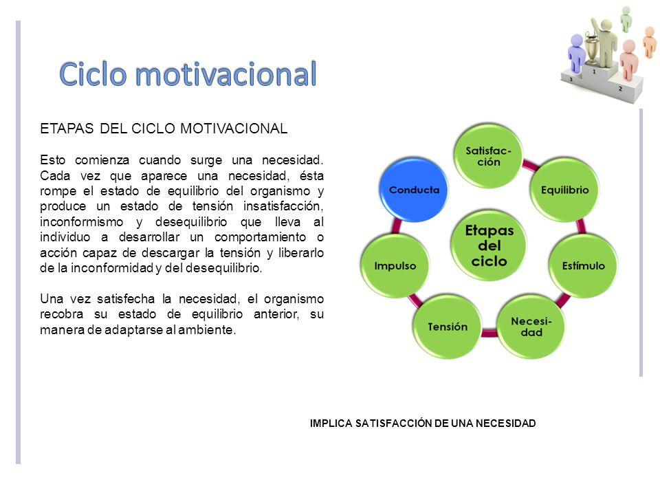 Ciclo motivacional ETAPAS DEL CICLO MOTIVACIONAL