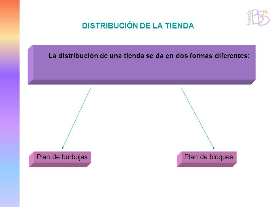 DISTRIBUCIÓN DE LA TIENDA