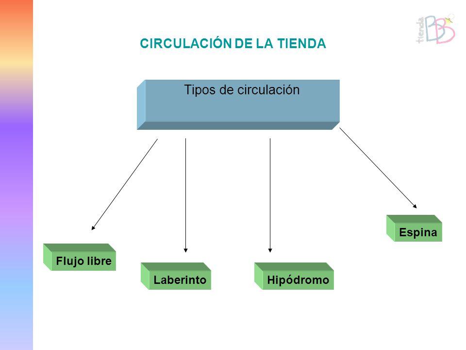 CIRCULACIÓN DE LA TIENDA