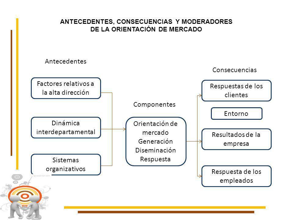 ANTECEDENTES, CONSECUENCIAS Y MODERADORES DE LA ORIENTACIÓN DE MERCADO