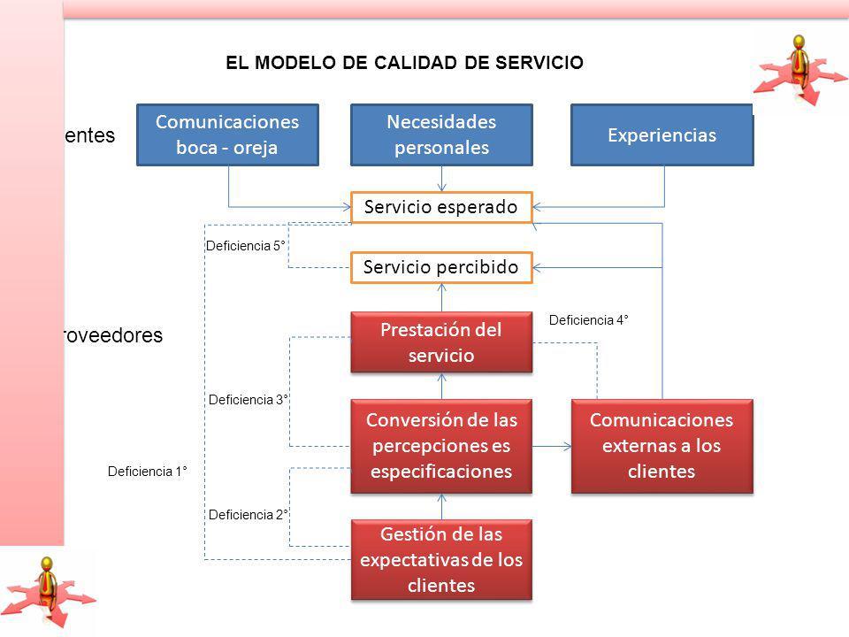 Comunicaciones boca - oreja Necesidades personales Experiencias