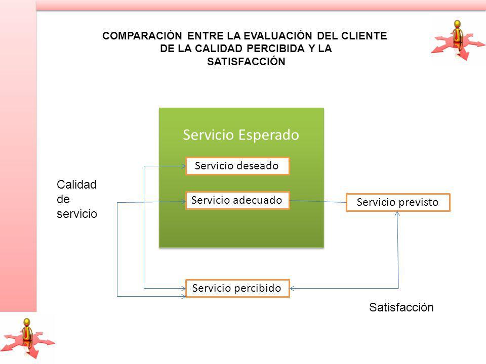 Servicio Esperado Servicio deseado Calidad de servicio