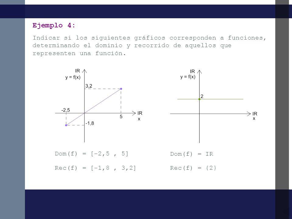 Ejemplo 4: Indicar si los siguientes gráficos corresponden a funciones, determinando el dominio y recorrido de aquellos que representen una función.