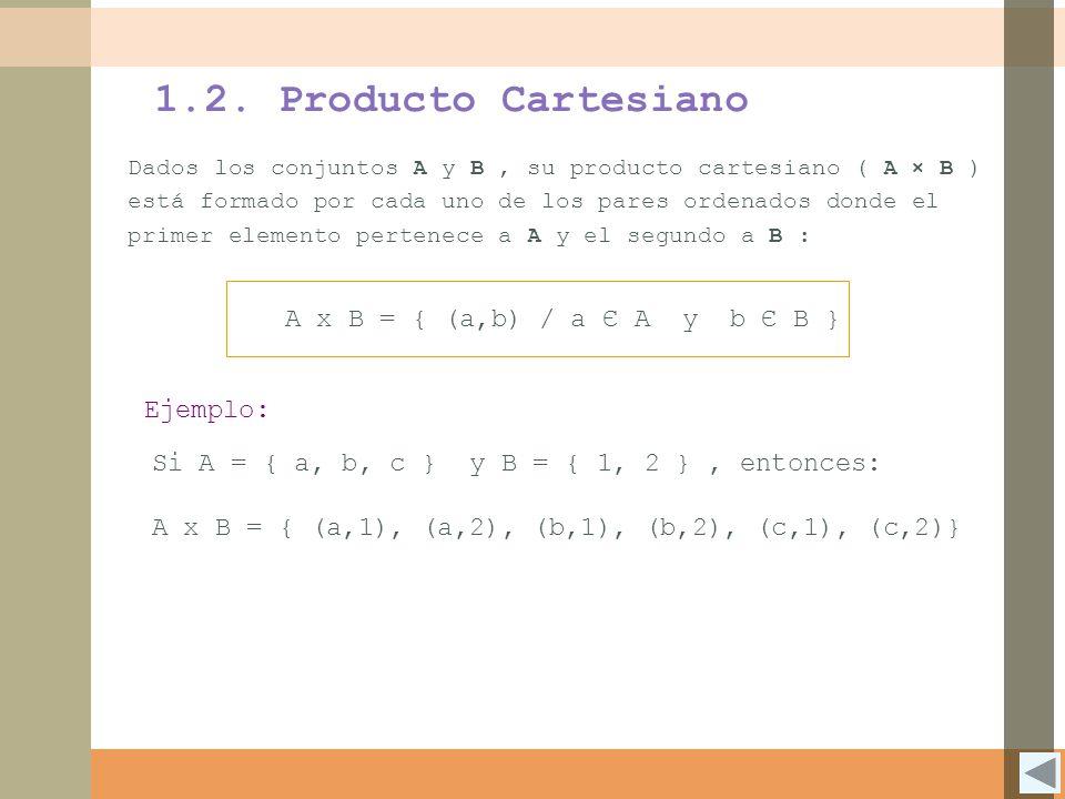 1.2. Producto Cartesiano A x B = { (a,b) / a Є A y b Є B } Ejemplo: