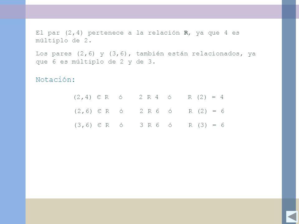 El par (2,4) pertenece a la relación R, ya que 4 es múltiplo de 2.