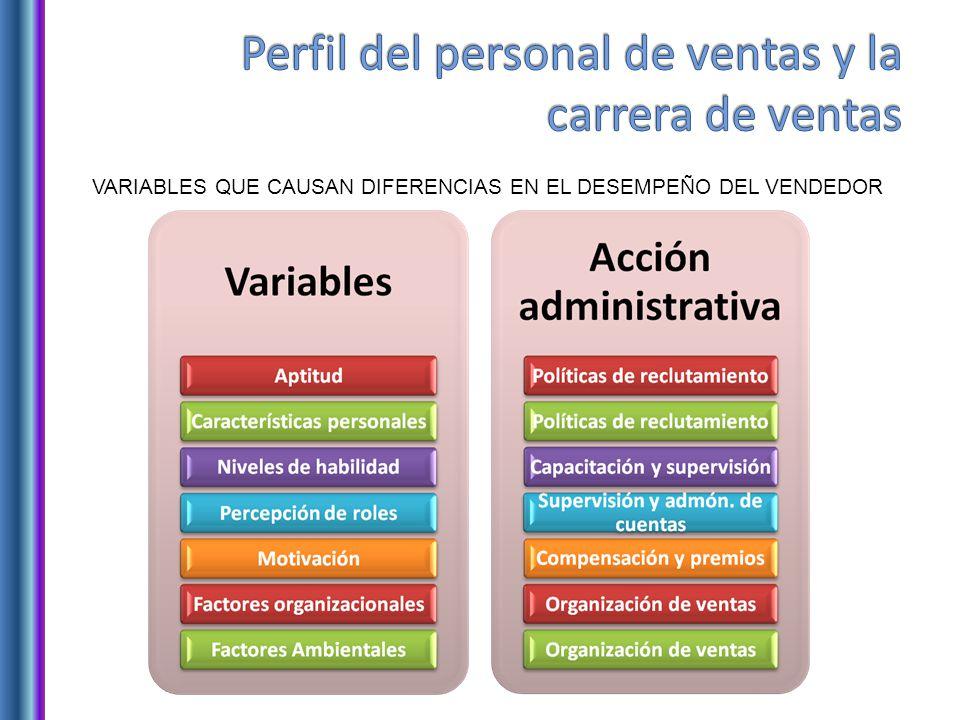 Perfil del personal de ventas y la carrera de ventas