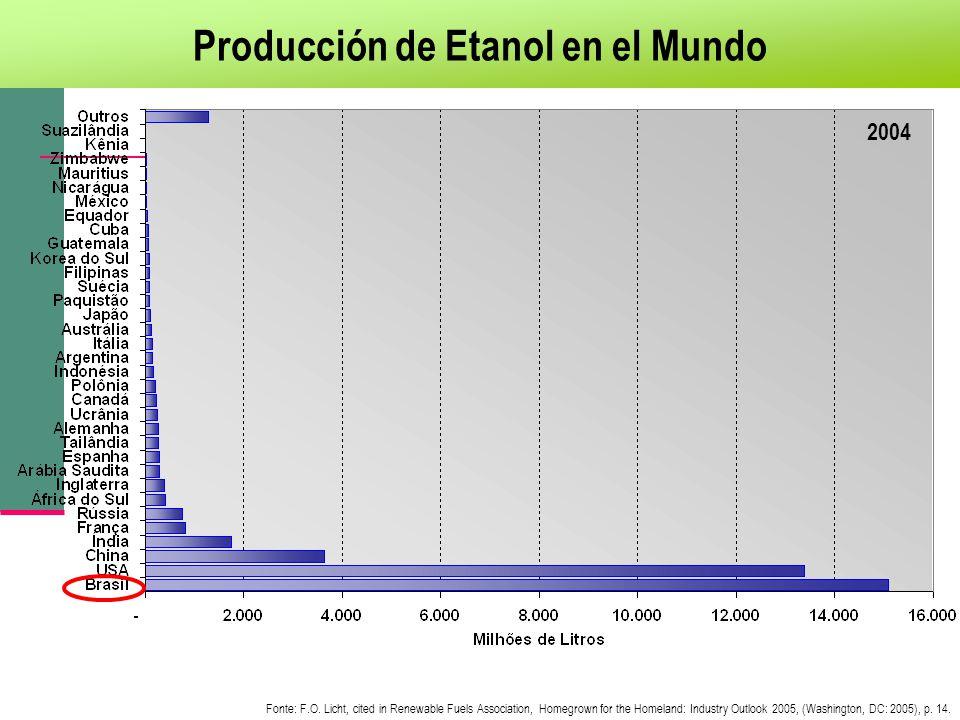 Producción de Etanol en el Mundo