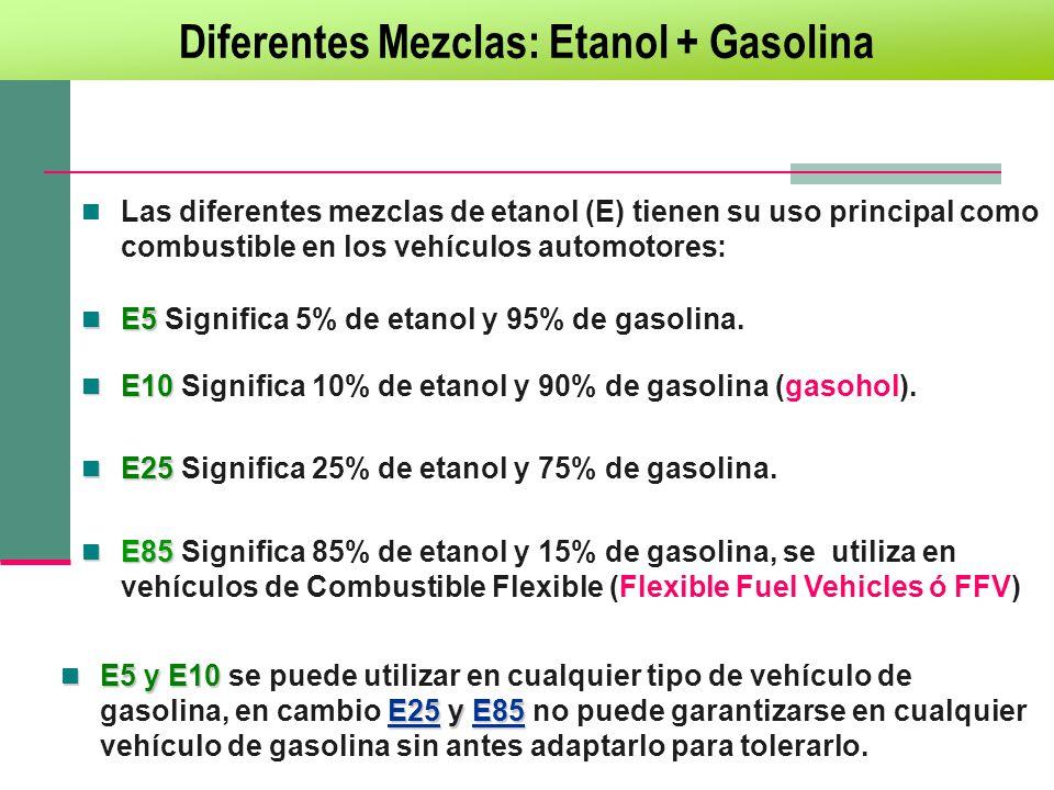 Diferentes Mezclas: Etanol + Gasolina
