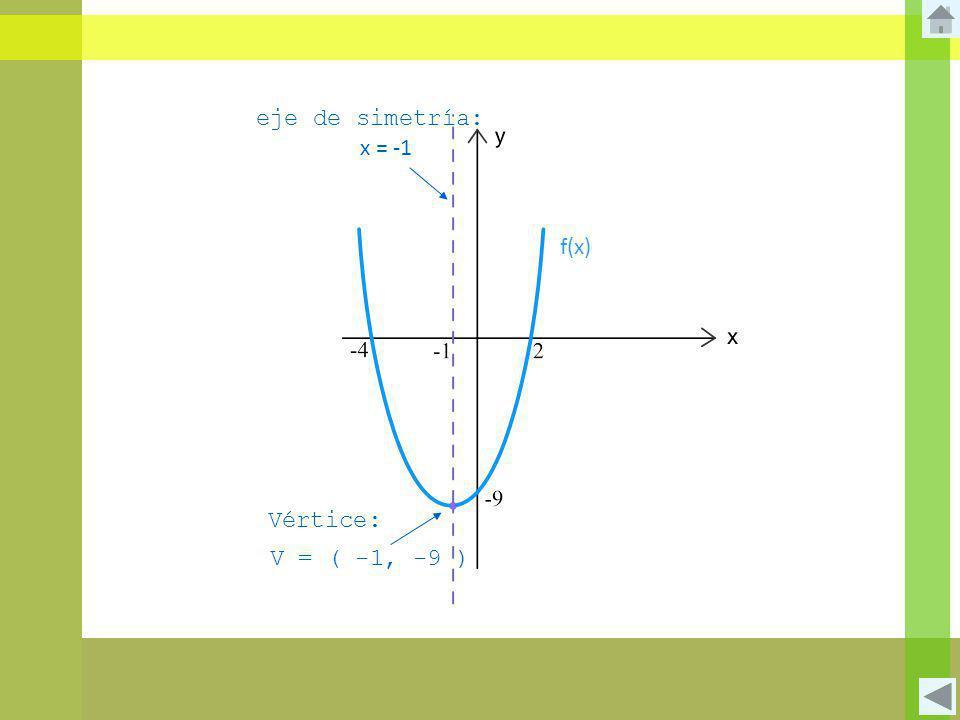 eje de simetría: x = -1 f(x) Vértice: V = ( -1, -9 )