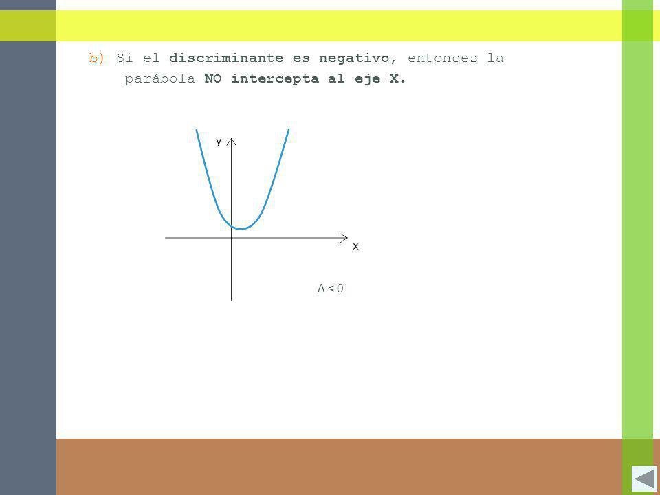 b) Si el discriminante es negativo, entonces la