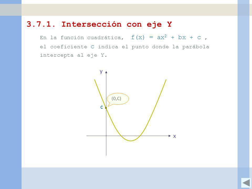 3.7.1. Intersección con eje Y y c x