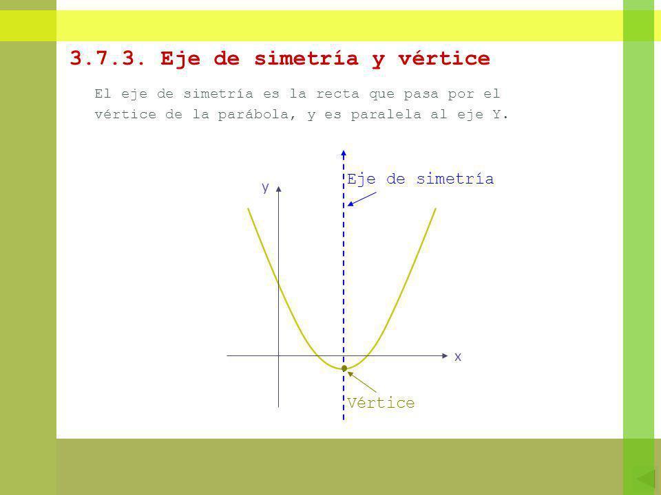 3.7.3. Eje de simetría y vértice