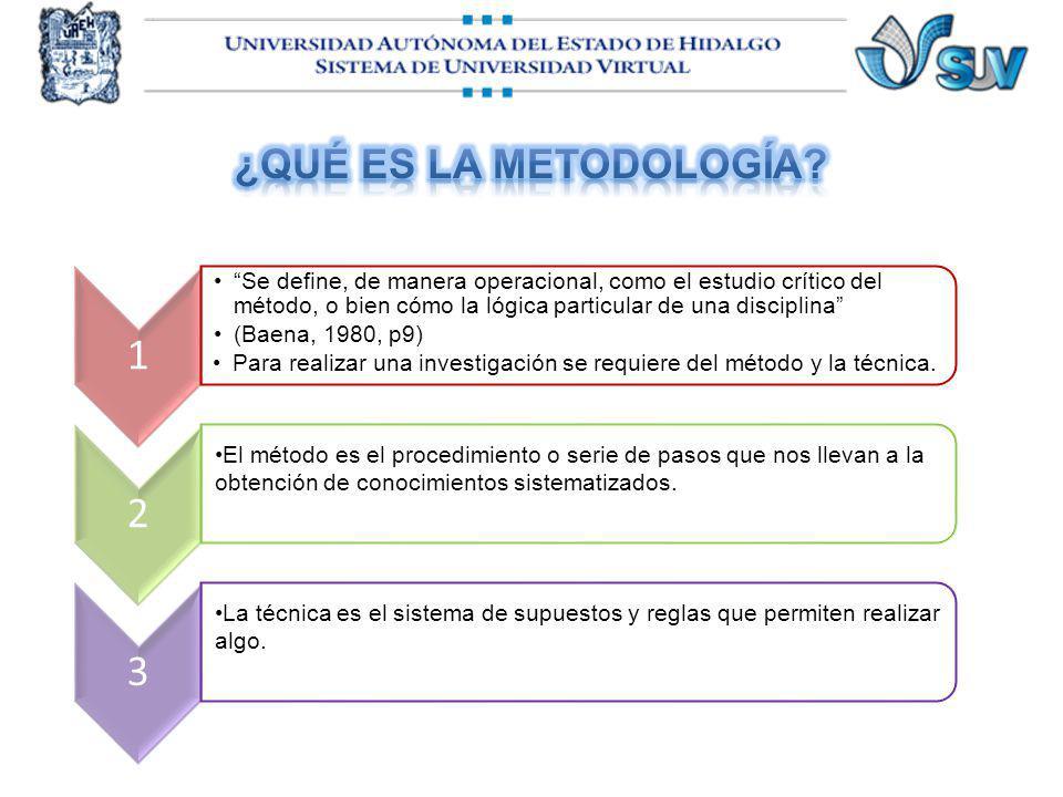 ¿Qué es la metodología 1.