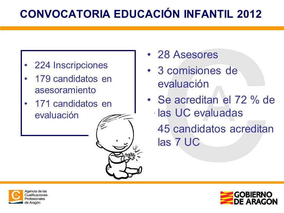 CONVOCATORIA EDUCACIÓN INFANTIL 2012