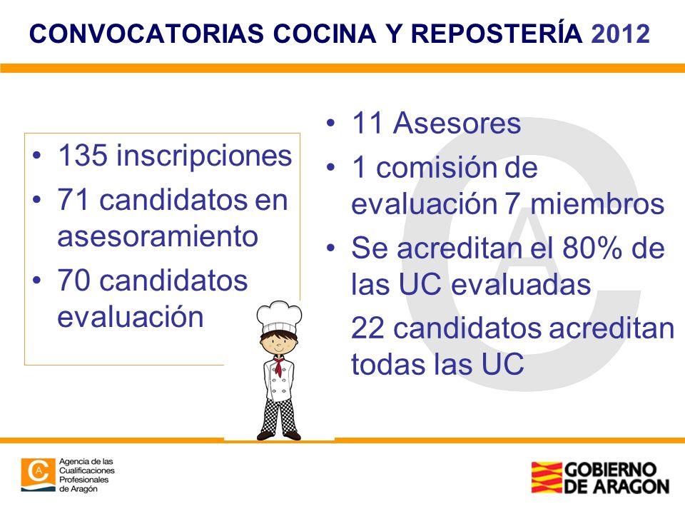 CONVOCATORIAS COCINA Y REPOSTERÍA 2012