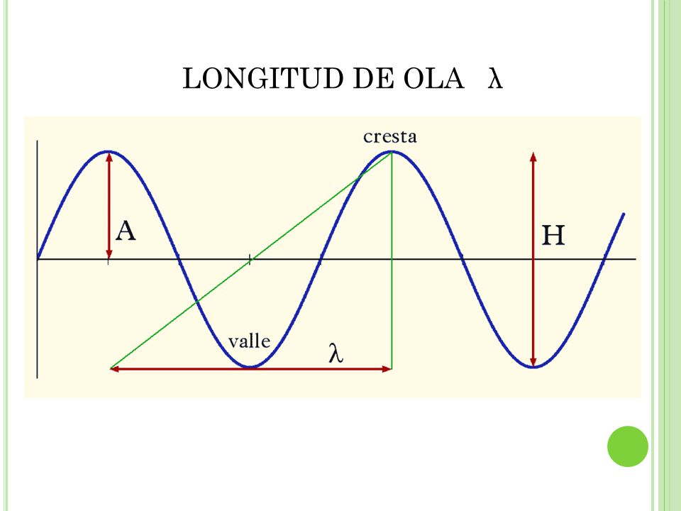 LONGITUD DE OLA λ