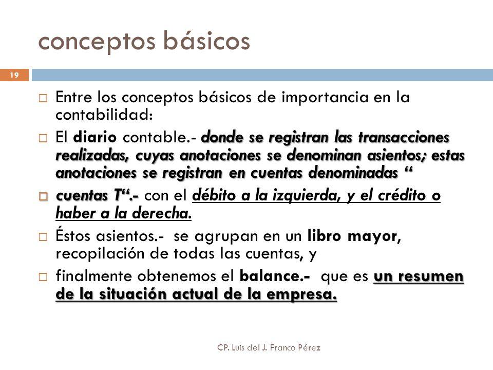conceptos básicos Entre los conceptos básicos de importancia en la contabilidad: