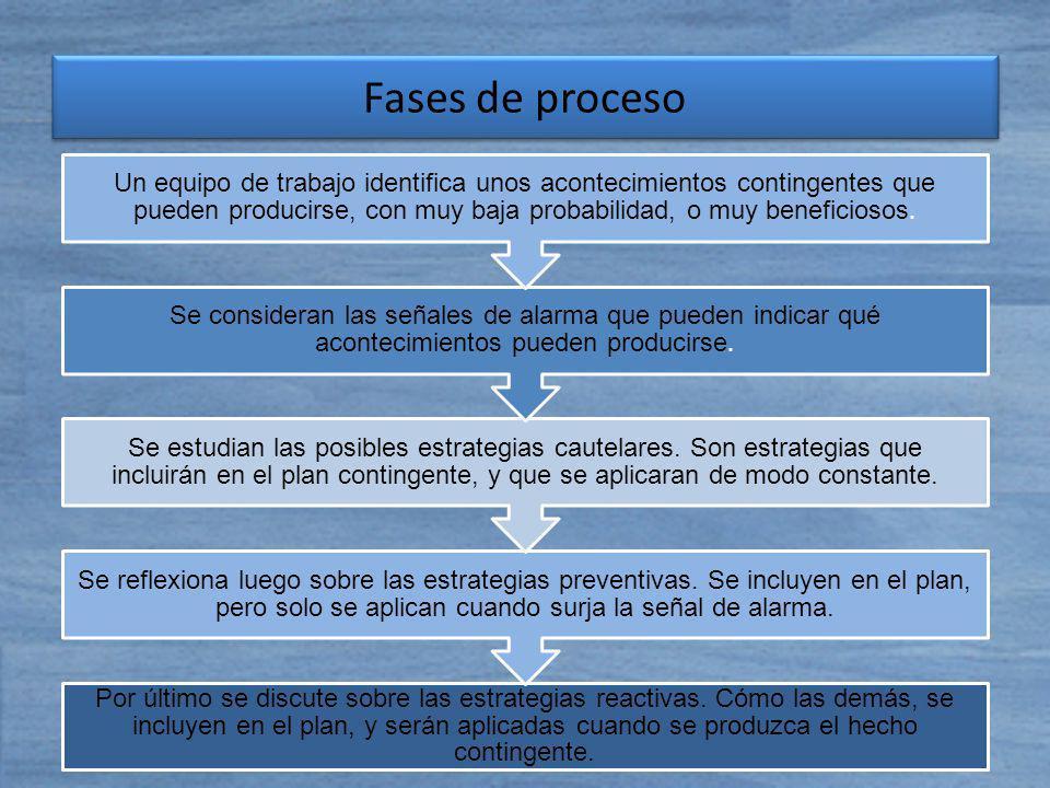 Fases de proceso
