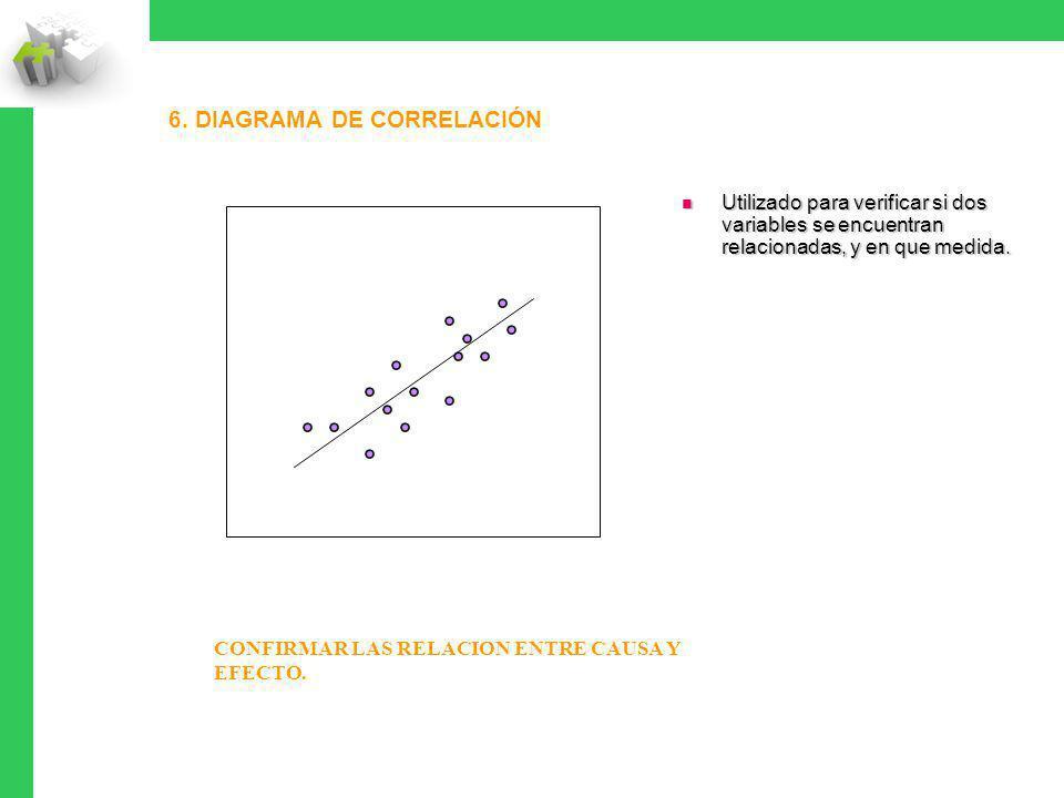 6. Diagrama de correlación